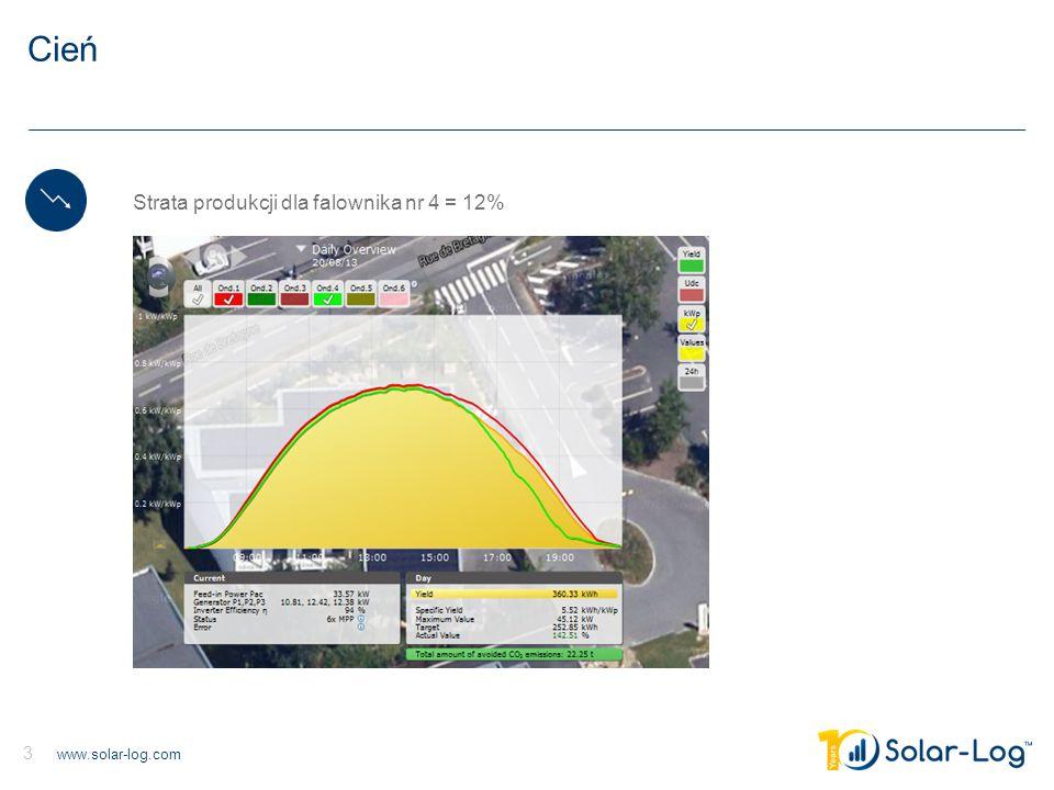 www.solar-log.com 3 Cień Strata produkcji dla falownika nr 4 = 12%
