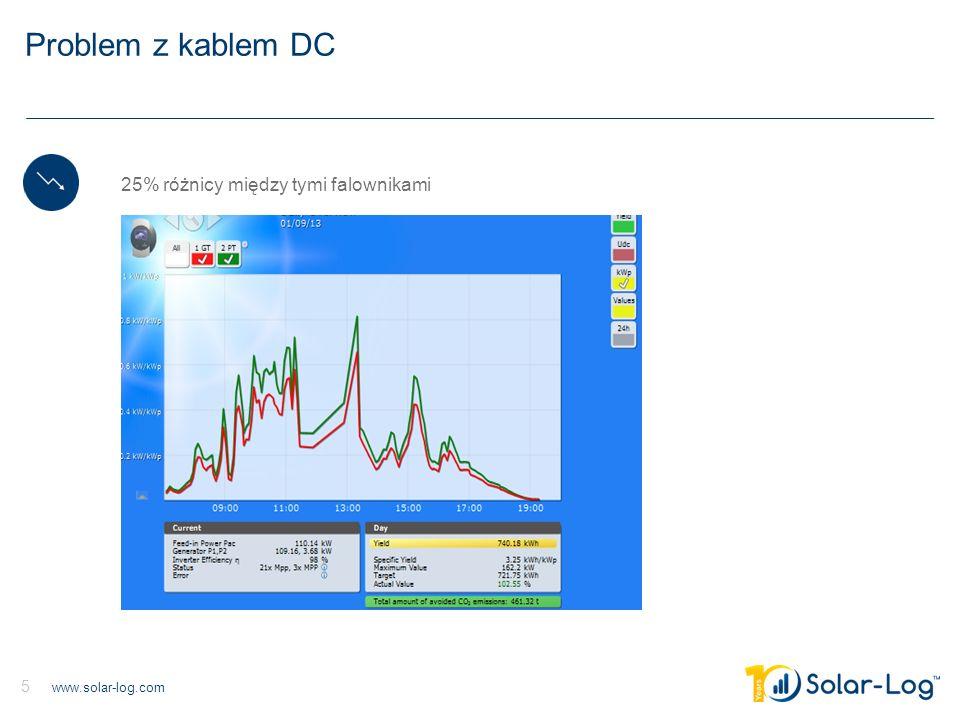 www.solar-log.com 6 Zwarcia na łańcuchach 30% straty na tym SCB