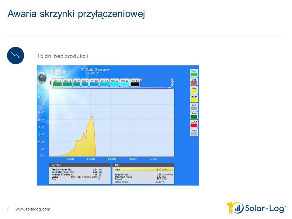 www.solar-log.com 7 Awaria skrzynki przyłączeniowej 15 dni bez produkcji