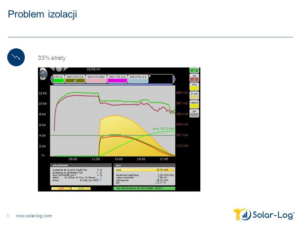 www.solar-log.com 8 Problem izolacji 33% straty MPPTMPPT Monitoring