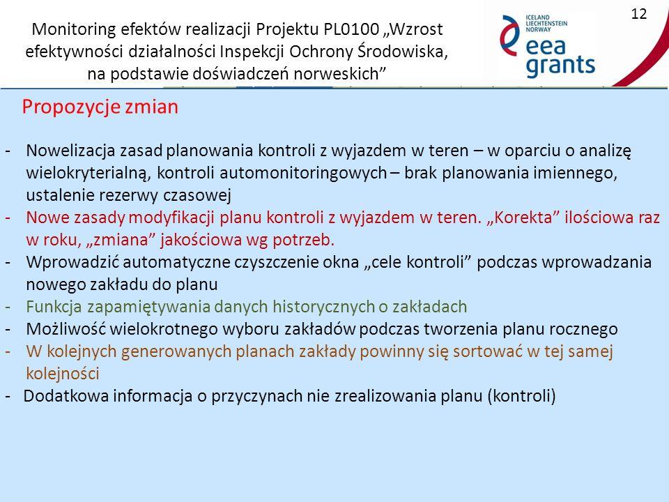 """Monitoring efektów realizacji Projektu PL0100 """"Wzrost efektywności działalności Inspekcji Ochrony Środowiska, na podstawie doświadczeń norweskich 12 2."""