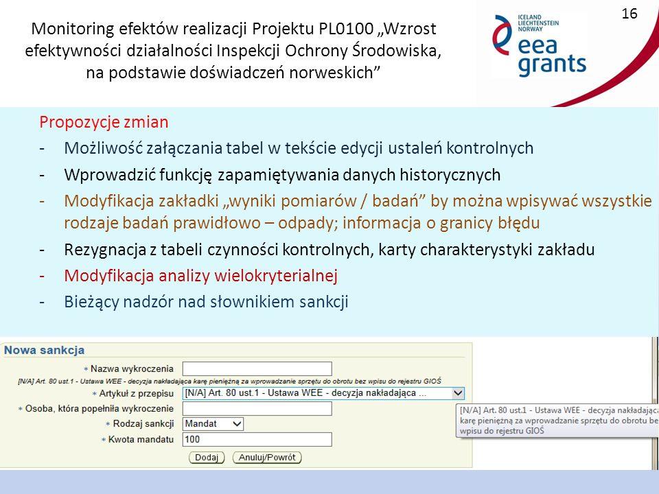 """Monitoring efektów realizacji Projektu PL0100 """"Wzrost efektywności działalności Inspekcji Ochrony Środowiska, na podstawie doświadczeń norweskich 16 Propozycje zmian -Możliwość załączania tabel w tekście edycji ustaleń kontrolnych -Wprowadzić funkcję zapamiętywania danych historycznych -Modyfikacja zakładki """"wyniki pomiarów / badań by można wpisywać wszystkie rodzaje badań prawidłowo – odpady; informacja o granicy błędu -Rezygnacja z tabeli czynności kontrolnych, karty charakterystyki zakładu -Modyfikacja analizy wielokryterialnej -Bieżący nadzór nad słownikiem sankcji"""