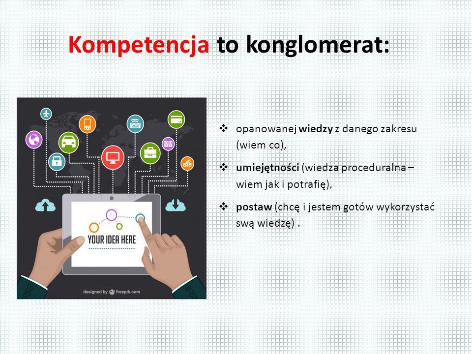 Kompetencja to konglomerat:  opanowanej wiedzy z danego zakresu (wiem co),  umiejętności (wiedza proceduralna – wiem jak i potrafię),  postaw (chcę