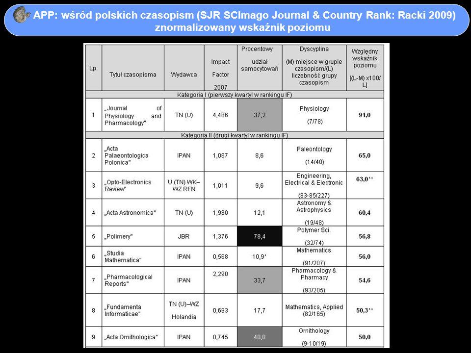 APP: wśród polskich czasopism (SJR SCImago Journal & Country Rank: Racki 2009) znormalizowany wskaźnik poziomu