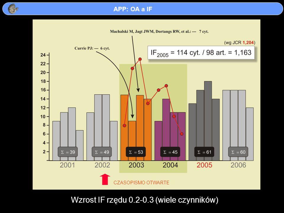 CZASOPISMO OTWARTE Wzrost IF rzędu 0.2-0.3 (wiele czynników)