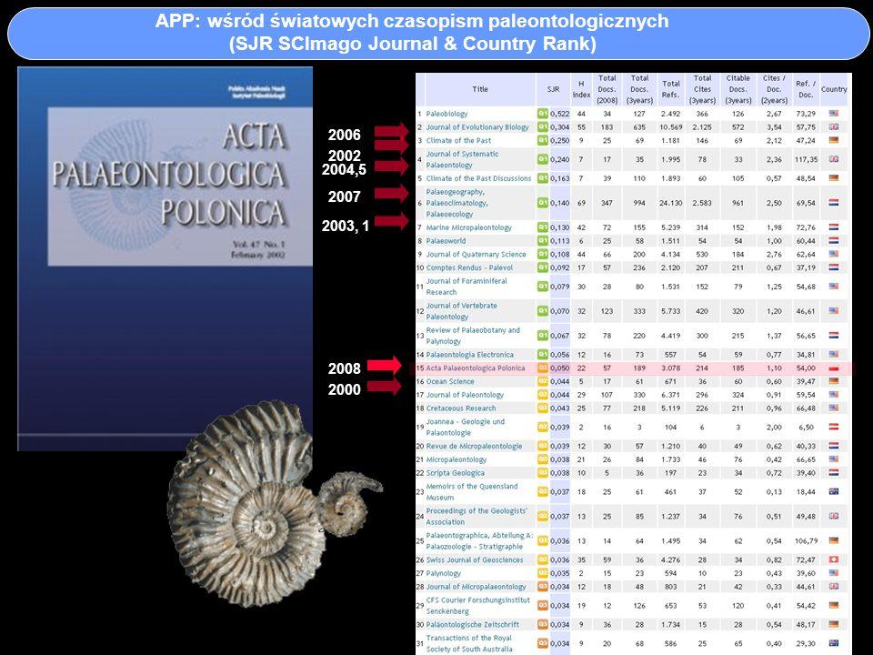 APP: wśród światowych czasopism paleontologicznych (SJR SCImago Journal & Country Rank) 2008 2006 2007 2004,5 2003, 1 2002 2000