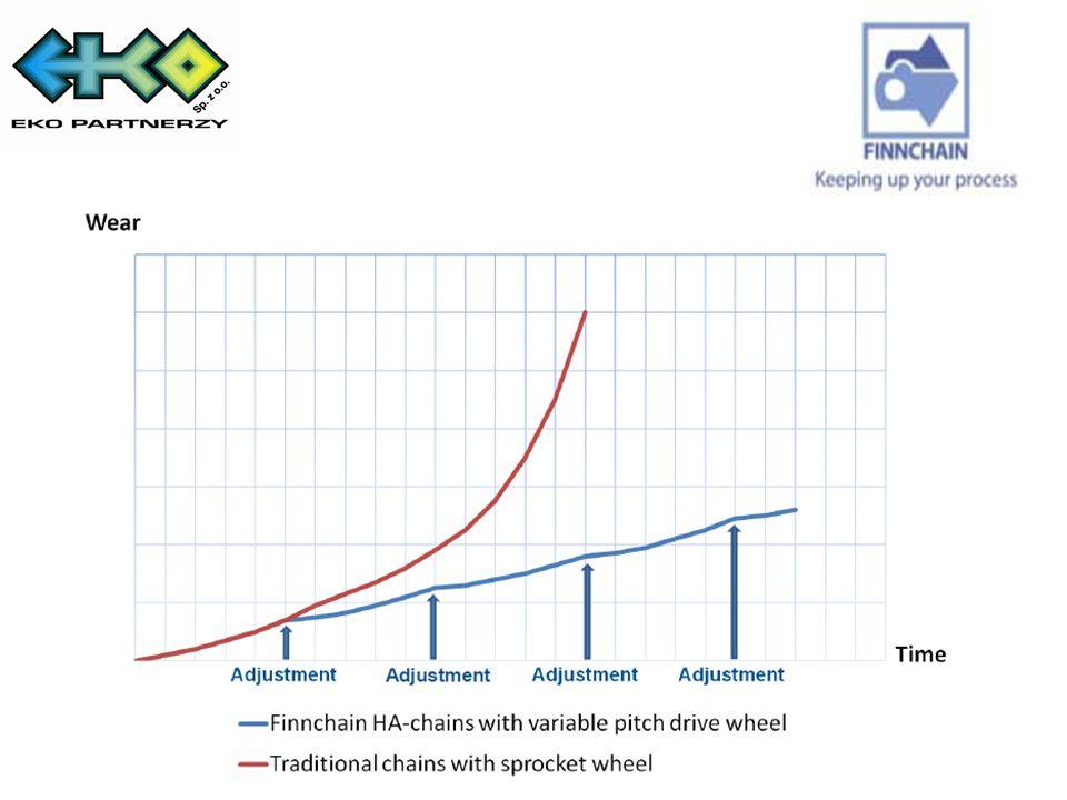 KOŁO NAPĘDOWE Z REGULOWANYM SKOKIEM Ponieważ łańcuch z czasem się zużywa i wyciąga, szpilki naciągowe koła napędowego mogą być z łatwością regulowane aby zwiększyć koło podziałowe koła napędowego.