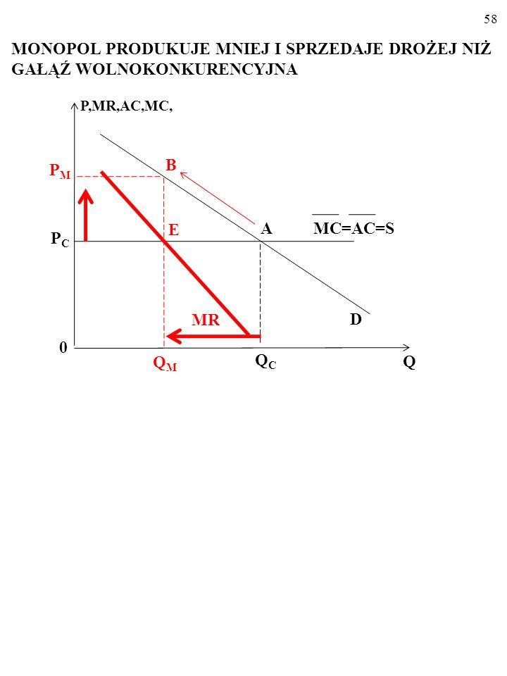 57 PRODUKCJA I CENA W GAŁĘZI WOLNOKONKURENCYJ- NEJ MC=AC=S P,MR,AC,MC, D 0 Q PCPC QCQC A MR=P=MC