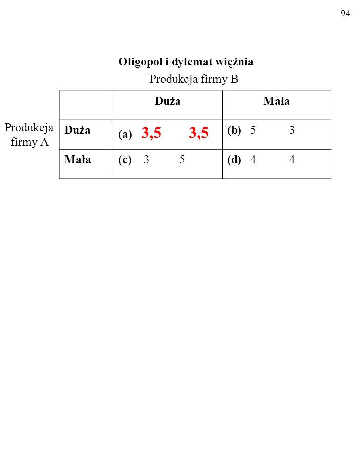 93 Oligopol i dylemat więźnia DużaMała Duża (a) 3,5 3,5 (b) 5 3 Mała(c) 3 5(d) 4 4 Produkcja firmy B Produkcja firmy A