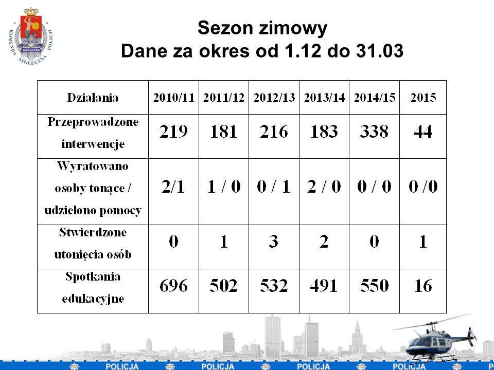 2 Sezon zimowy Dane za okres od 1.12 do 31.03