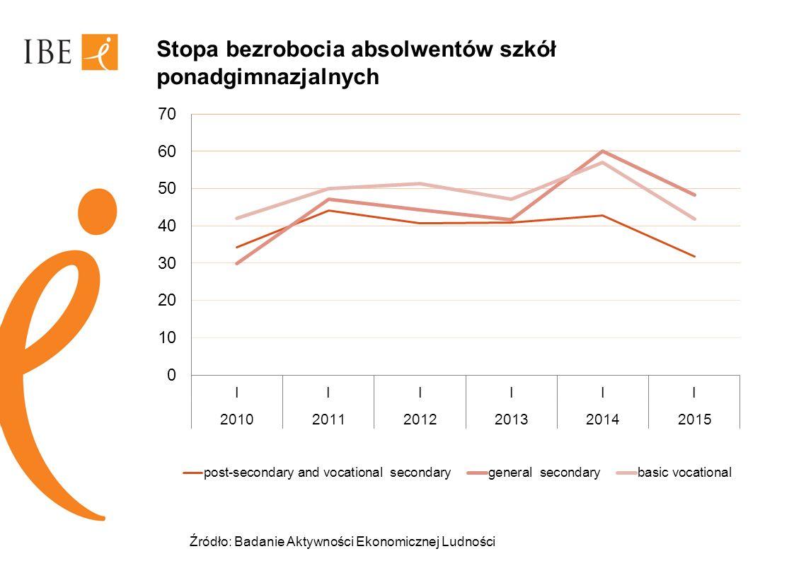 Stopa bezrobocia absolwentów szkół ponadgimnazjalnych Źródło: Badanie Aktywności Ekonomicznej Ludności