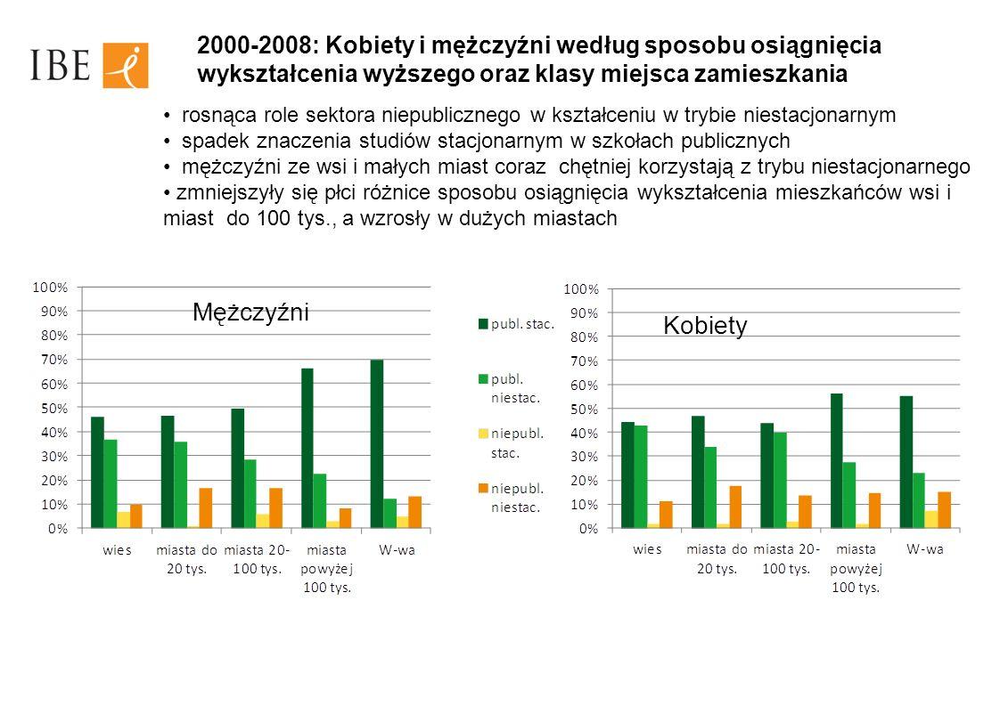 2000-2008: Kobiety i mężczyźni według sposobu osiągnięcia wykształcenia wyższego oraz klasy miejsca zamieszkania rosnąca role sektora niepublicznego w kształceniu w trybie niestacjonarnym spadek znaczenia studiów stacjonarnym w szkołach publicznych mężczyźni ze wsi i małych miast coraz chętniej korzystają z trybu niestacjonarnego zmniejszyły się płci różnice sposobu osiągnięcia wykształcenia mieszkańców wsi i miast do 100 tys., a wzrosły w dużych miastach Mężczyźni Kobiety