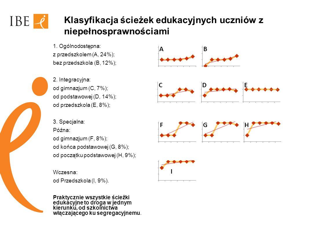 Klasyfikacja ścieżek edukacyjnych uczniów z niepełnosprawnościami 1. Ogólnodostępna: z przedszkolem (A, 24%); bez przedszkola (B, 12%); 2. Integracyjn