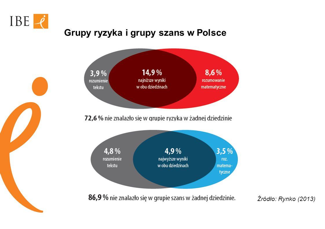 Grupy ryzyka i grupy szans w Polsce Źródło: Rynko (2013)