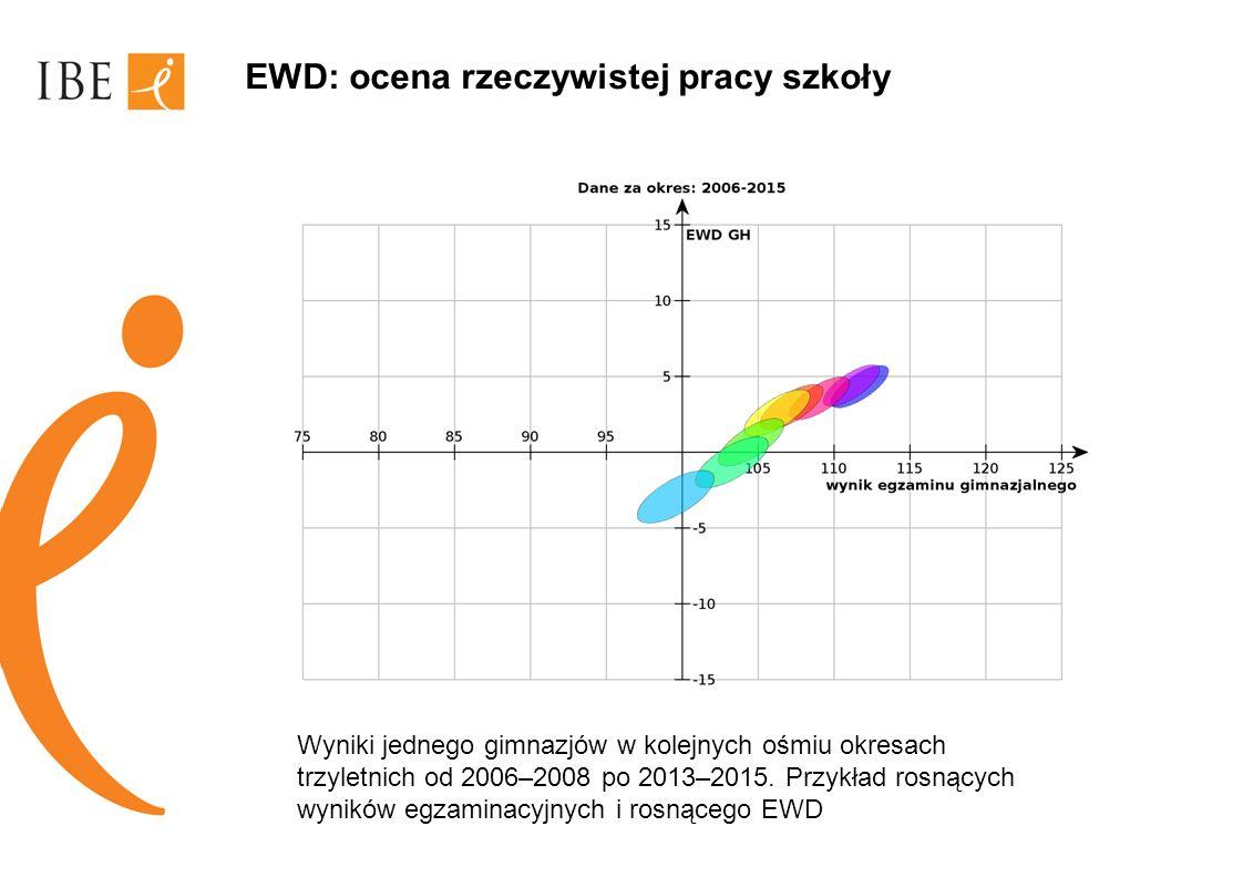 EWD: ocena rzeczywistej pracy szkoły Wyniki jednego gimnazjów w kolejnych ośmiu okresach trzyletnich od 2006–2008 po 2013–2015. Przykład rosnących wyn
