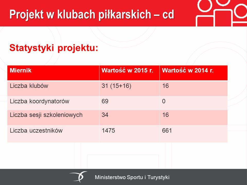 Projekt w klubach piłkarskich – cd Statystyki projektu: Ministerstwo Sportu i Turystyki MiernikWartość w 2015 r.Wartość w 2014 r. Liczba klubów31 (15+
