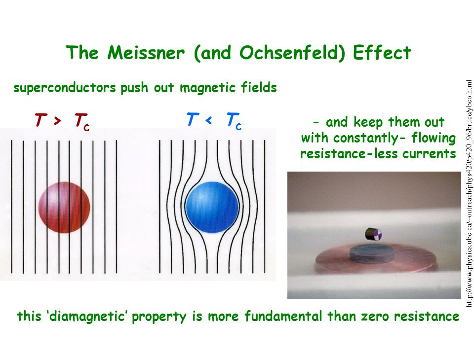 The Meissner (and Ochsenfeld) Effect superconductors push out magnetic fields - and keep them out with constantly- flowing resistance-less currents this 'diamagnetic' property is more fundamental than zero resistance T > T c T < T c http://www.physics.ubc.ca/~outreach/phys420/p420_96/bruce/ybco.html