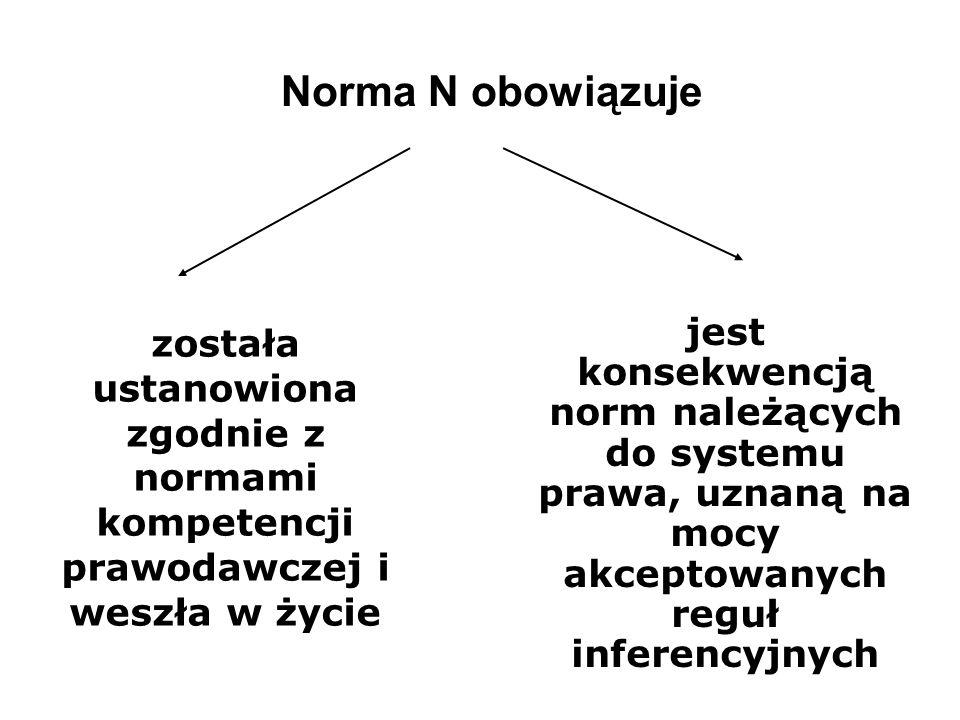 Norma N obowiązuje została ustanowiona zgodnie z normami kompetencji prawodawczej i weszła w życie jest konsekwencją norm należących do systemu prawa, uznaną na mocy akceptowanych reguł inferencyjnych