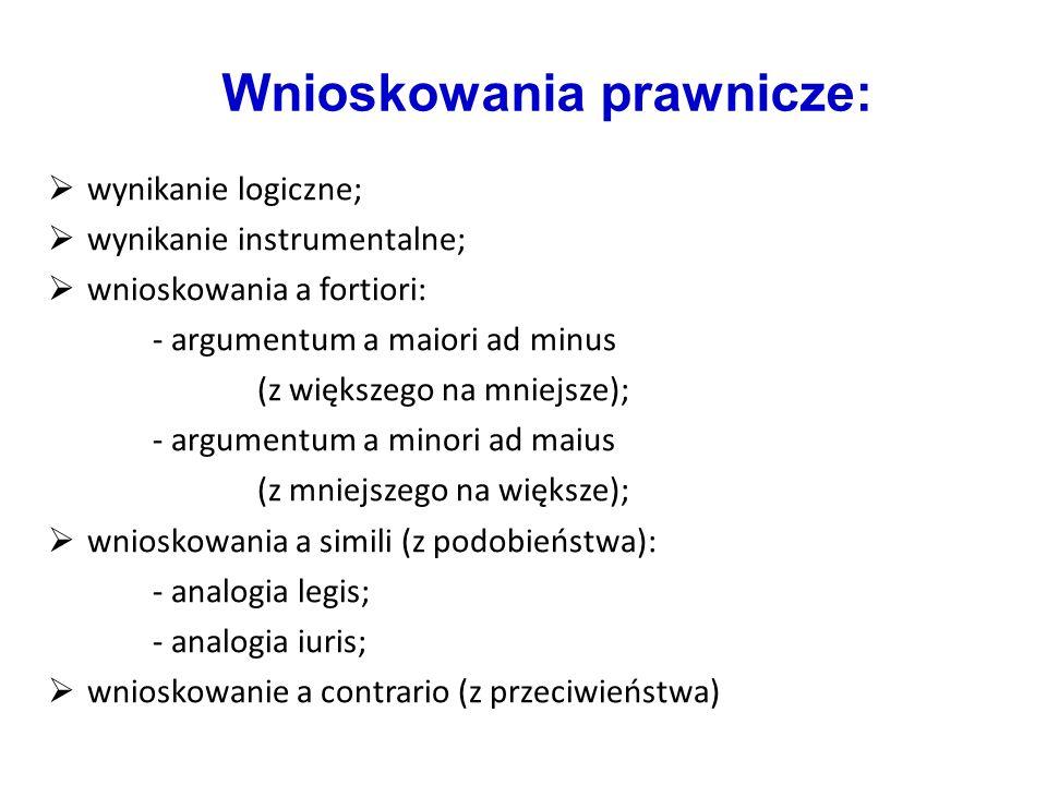 Wnioskowania prawnicze:  wynikanie logiczne;  wynikanie instrumentalne;  wnioskowania a fortiori: - argumentum a maiori ad minus (z większego na mniejsze); - argumentum a minori ad maius (z mniejszego na większe);  wnioskowania a simili (z podobieństwa): - analogia legis; - analogia iuris;  wnioskowanie a contrario (z przeciwieństwa)