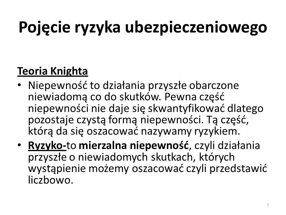 Składka ubezpieczeniowa Składka ubezp.