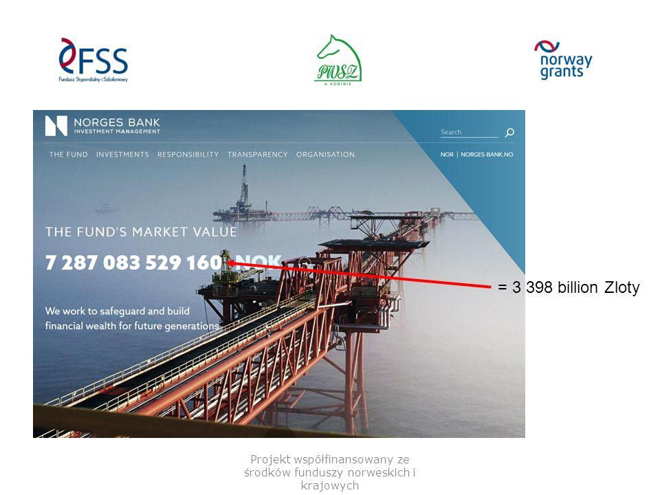 Projekt współfinansowany ze środków funduszy norweskich i krajowych = 3 398 billion Zloty
