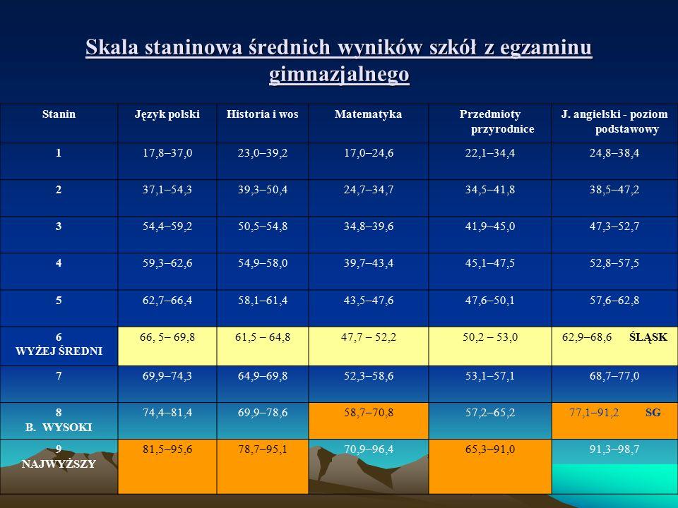 Skala staninowa średnich wyników szkół z egzaminu gimnazjalnego StaninJęzyk polskiHistoria i wosMatematykaPrzedmioty przyrodnice J.