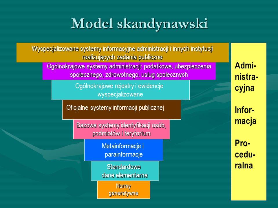 Model skandynawski Bazowe systemy identyfikacji osób, podmiotów i terytorium Ogólnokrajowe systemy administracji: podatkowe, ubezpieczenia społecznego