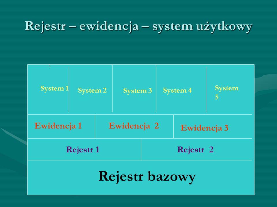 Rejestr – ewidencja – system użytkowy Ewidencja 1 Ewidencja 3 Rejestr 1Rejestr 2 Rejestr bazowy System 1 System 2 System 3 System 4 System 5 Ewidencja