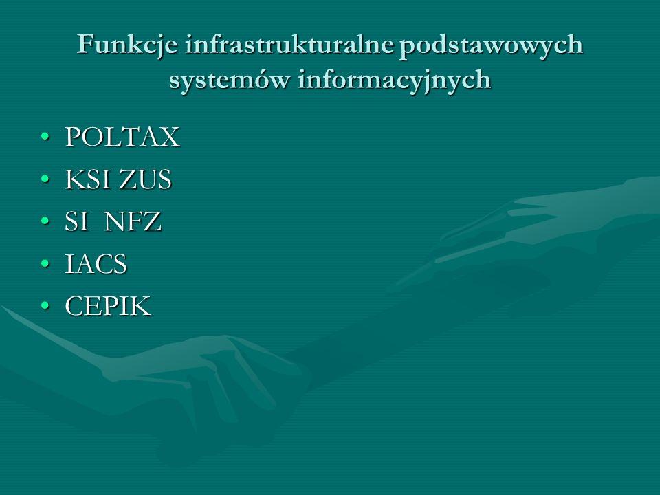 Funkcje infrastrukturalne podstawowych systemów informacyjnych POLTAXPOLTAX KSI ZUSKSI ZUS SI NFZSI NFZ IACSIACS CEPIKCEPIK