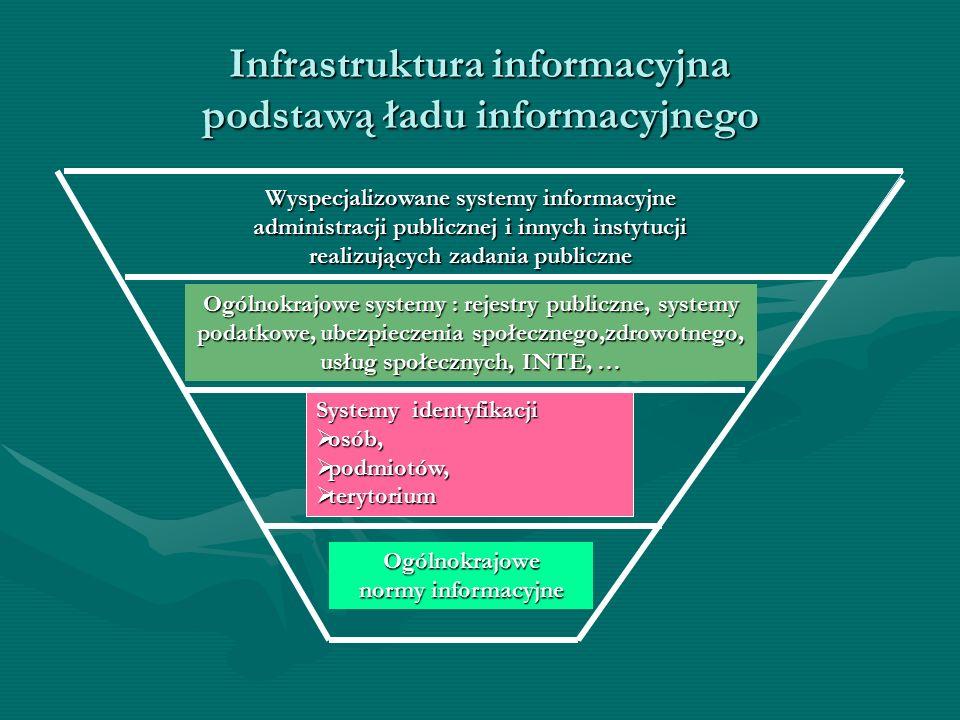 Infrastruktura informacyjna podstawą ładu informacyjnego Systemy identyfikacji  osób,  podmiotów,  terytorium Ogólnokrajowe systemy : rejestry publ