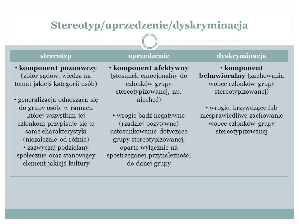 Stereotyp/uprzedzenie/dyskryminacja stereotypuprzedzeniedyskryminacja komponent poznawczy (zbiór sądów, wiedza na temat jakiejś kategorii osób) generalizacja odnosząca się do grupy osób, w ramach której wszystkim jej członkom przypisuje się te same charakterystyki (niezależnie od różnic) zazwyczaj podzielany społecznie oraz stanowiący element jakiejś kultury komponent afektywny (stosunek emocjonalny do członków grupy stereotypizowanej, np.