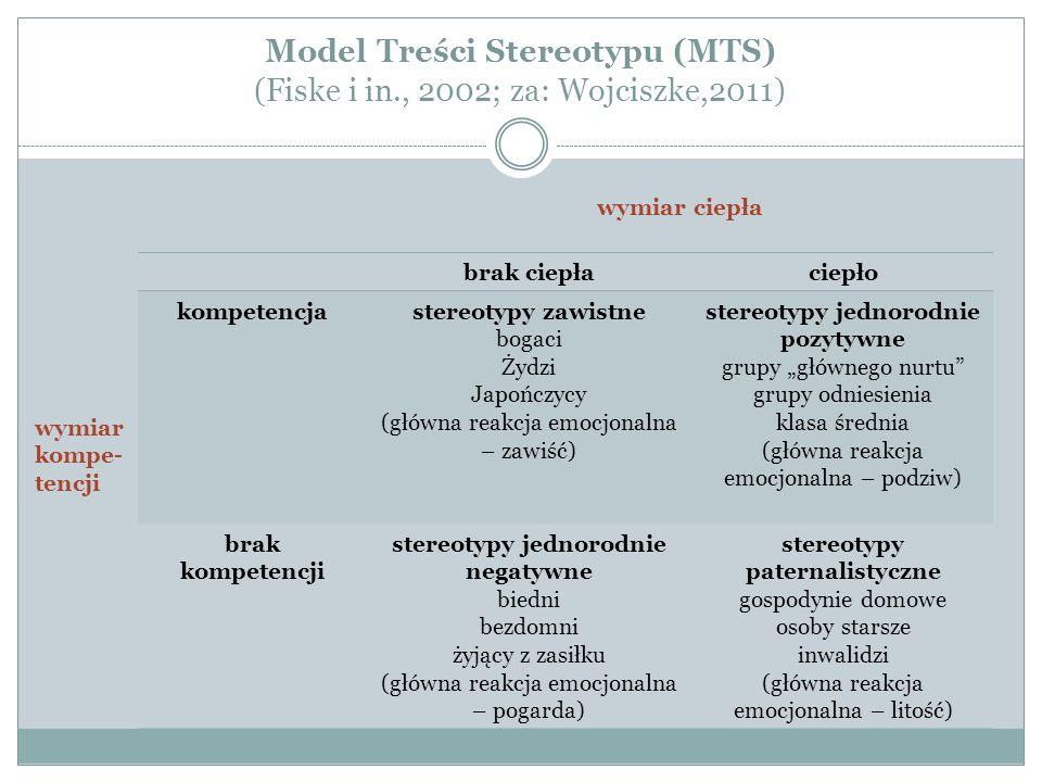 """Model Treści Stereotypu (MTS) (Fiske i in., 2002; za: Wojciszke,2011) brak ciepłaciepło kompetencjastereotypy zawistne bogaci Żydzi Japończycy (główna reakcja emocjonalna – zawiść) stereotypy jednorodnie pozytywne grupy """"głównego nurtu grupy odniesienia klasa średnia (główna reakcja emocjonalna – podziw) brak kompetencji stereotypy jednorodnie negatywne biedni bezdomni żyjący z zasiłku (główna reakcja emocjonalna – pogarda) stereotypy paternalistyczne gospodynie domowe osoby starsze inwalidzi (główna reakcja emocjonalna – litość) wymiar ciepła wymiar kompe- tencji"""