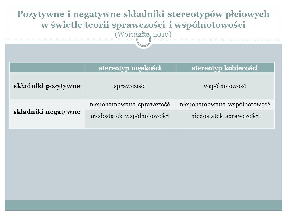Pozytywne i negatywne składniki stereotypów płciowych w świetle teorii sprawczości i wspólnotowości (Wojciszke, 2010) stereotyp męskościstereotyp kobiecości składniki pozytywnesprawczośćwspólnotowość składniki negatywne niepohamowana sprawczośćniepohamowana wspólnotowość niedostatek wspólnotowościniedostatek sprawczości