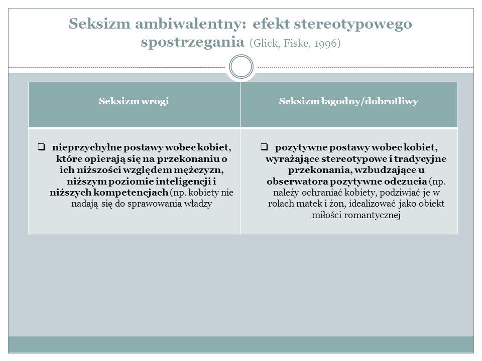 Seksizm ambiwalentny: efekt stereotypowego spostrzegania (Glick, Fiske, 1996) Seksizm wrogiSeksizm łagodny/dobrotliwy  nieprzychylne postawy wobec ko