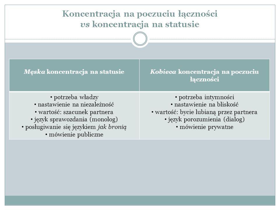 Koncentracja na poczuciu łączności vs koncentracja na statusie Męska koncentracja na statusieKobieca koncentracja na poczuciu łączności potrzeba władzy nastawienie na niezależność wartość: szacunek partnera język sprawozdania (monolog) posługiwanie się językiem jak bronią mówienie publiczne potrzeba intymności nastawienie na bliskość wartość: bycie lubianą przez partnera język porozumienia (dialog) mówienie prywatne