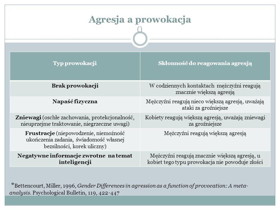 Agresja a prowokacja () Typ prowokacjiSkłonność do reagowania agresją Brak prowokacjiW codziennych kontaktach mężczyźni reagują znacznie większą agresją Napaść fizycznaMężczyźni reagują nieco większą agresją, uważają ataki za groźniejsze Zniewagi (oschłe zachowania, protekcjonalność, nieuprzejme traktowanie, niegrzeczne uwagi) Kobiety reagują większą agresją, uważają zniewagi za groźniejsze Frustracje (niepowodzenie, niemożność ukończenia zadania, świadomość własnej bezsilności, korek uliczny) Mężczyźni reagują większą agresją Negatywne informacje zwrotne na temat inteligencji Mężczyźni reagują znacznie większą agresją, u kobiet tego typu prowokacja nie powoduje złości * Bettencourt, Miller, 1996, Gender Differences in agression as a function of provocation: A meta- analysis.