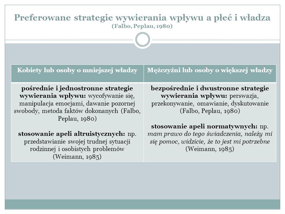 Preferowane strategie wywierania wpływu a płeć i władza (Falbo, Peplau, 1980) Kobiety lub osoby o mniejszej władzyMężczyźni lub osoby o większej władz