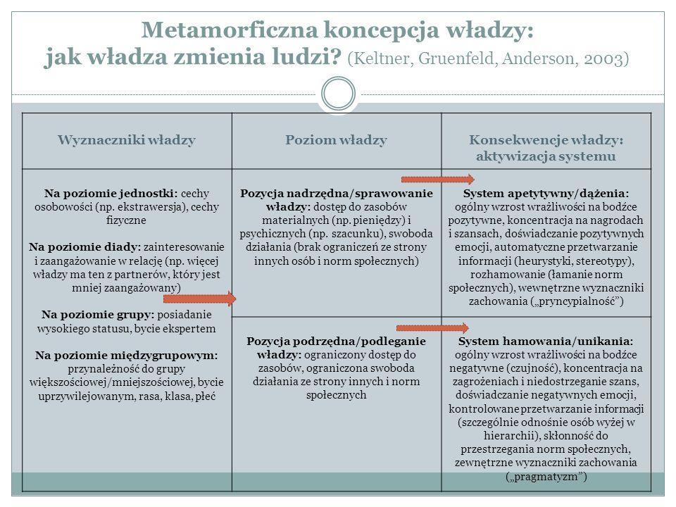 Metamorficzna koncepcja władzy: jak władza zmienia ludzi? (Keltner, Gruenfeld, Anderson, 2003) Wyznaczniki władzyPoziom władzyKonsekwencje władzy: akt