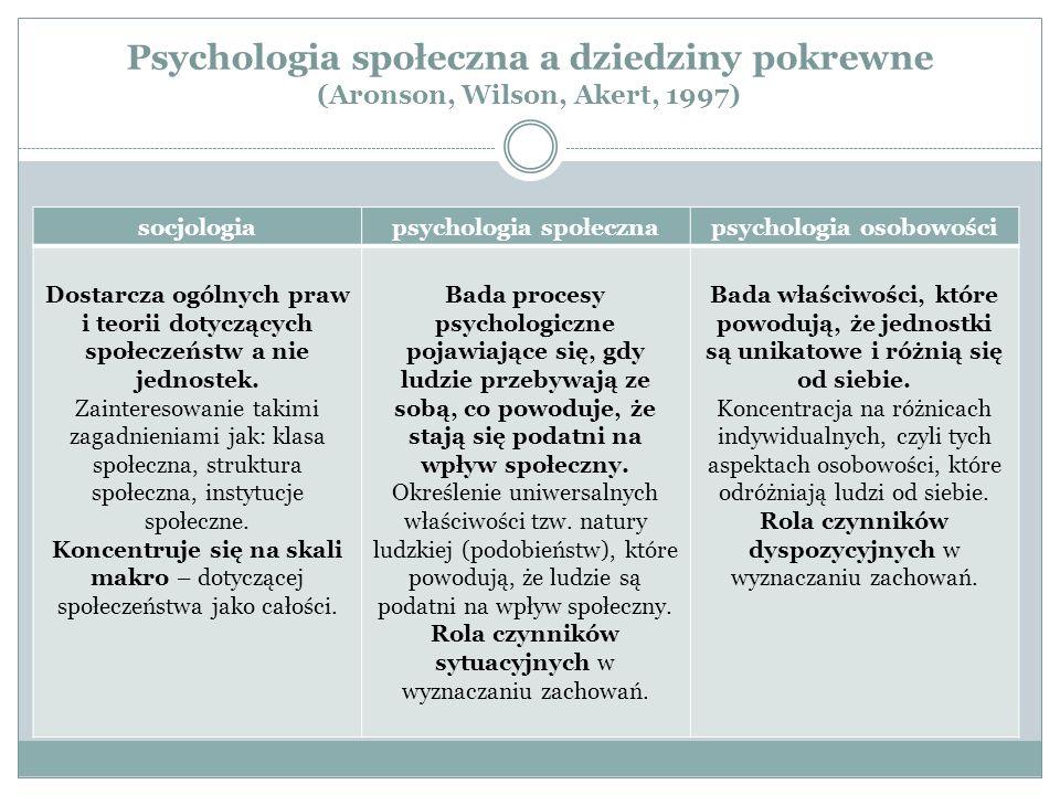 Psychologia społeczna a dziedziny pokrewne (Aronson, Wilson, Akert, 1997) socjologiapsychologia społecznapsychologia osobowości Dostarcza ogólnych praw i teorii dotyczących społeczeństw a nie jednostek.