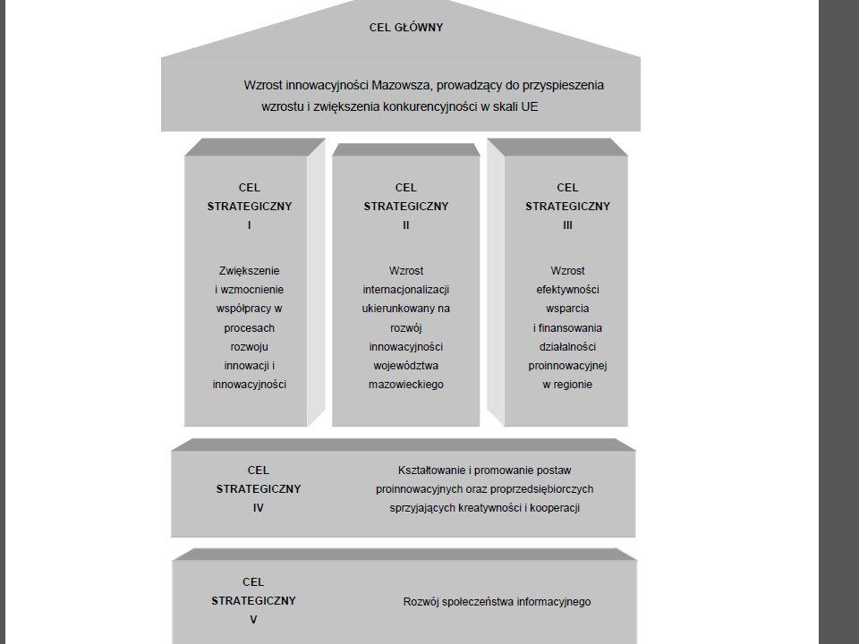 Przykłady powiązań – wysoka jakość życia: Edukacja programy kształcenia i rozwoju umiejętności stymulujące kreatywność oraz przedsiębiorczość otwarty dostęp do wiedzy Zdrowie telemedycyna tworzywa specjalne farby hipoalergiczne i inne substancje obojętne dla na organizmów żywych i środowiska zaawansowana dietetyka Bezpieczeństwo systemy monitoringu i ochrony bezpieczeństwo cyfrowe