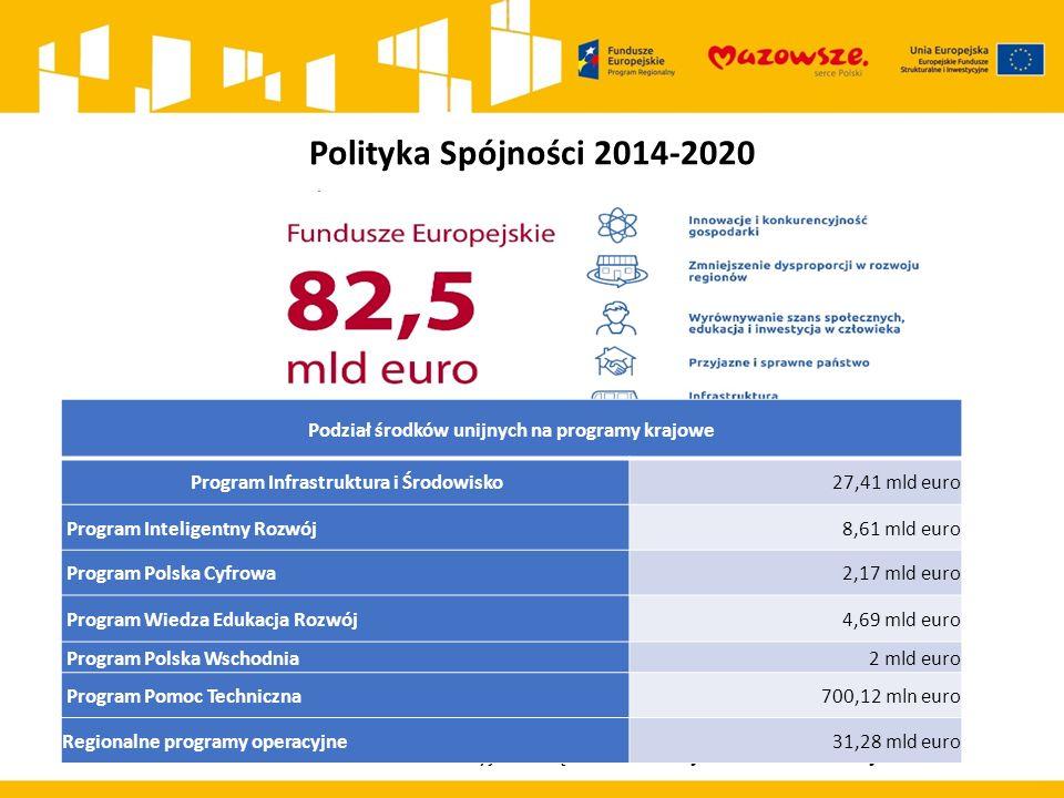 Polityka Spójności 2014-2020 na tę kwotę składają się: ok.