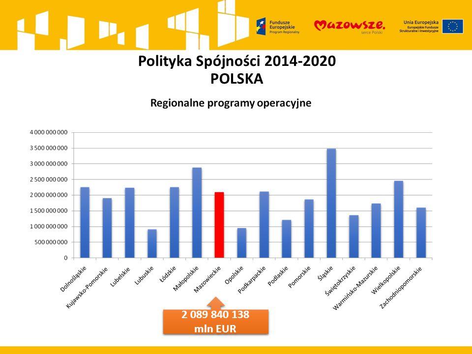 Polityka Spójności 2014-2020 POLSKA 2 089 840 138 mln EUR