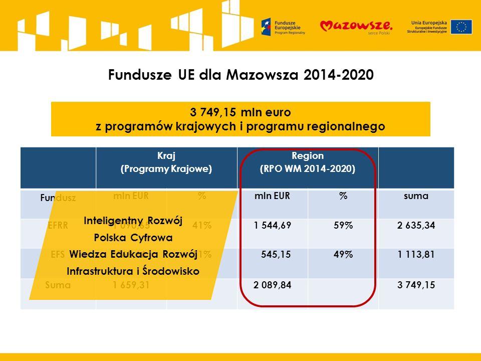 Fundusze UE dla Mazowsza 2014-2020 Kraj (Programy Krajowe) Region (RPO WM 2014-2020) Fundusz mln EUR% %suma EFRR1 090,6541%1 544,6959%2 635,34 EFS568,6651% 545,1549%1 113,81 Suma1 659,312 089,843 749,15 3 749,15 mln euro z programów krajowych i programu regionalnego Inteligentny Rozwój Polska Cyfrowa Wiedza Edukacja Rozwój Infrastruktura i Środowisko