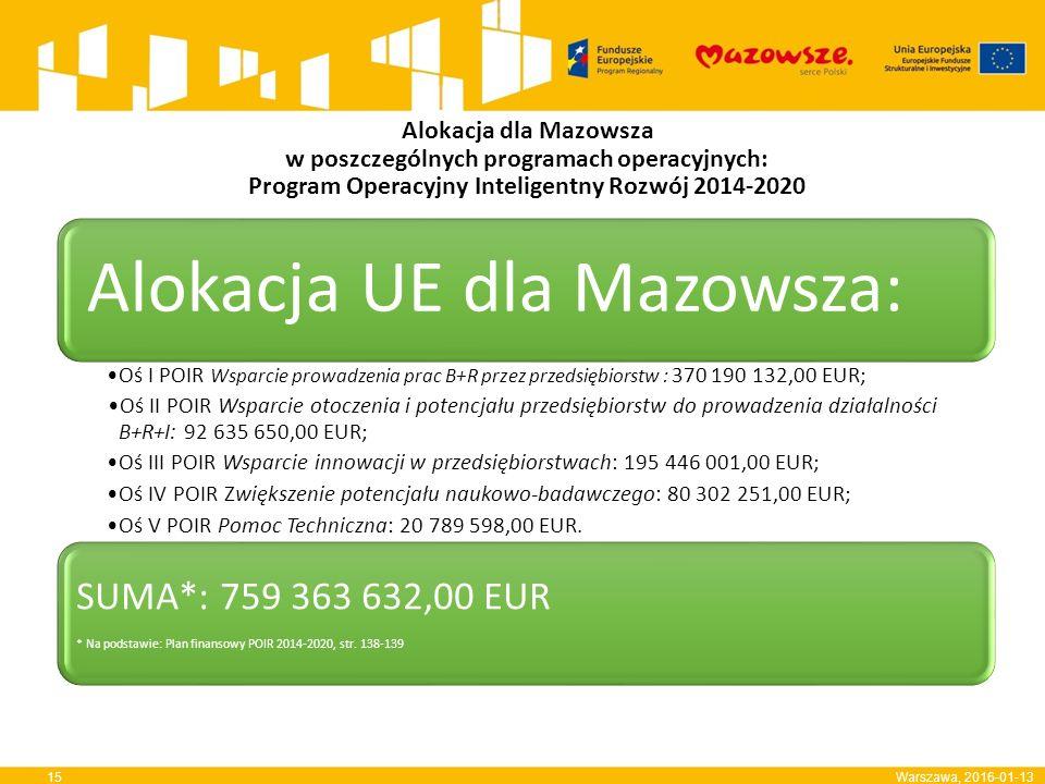 Alokacja dla Mazowsza w poszczególnych programach operacyjnych: Program Operacyjny Inteligentny Rozwój 2014-2020 Warszawa, 2016-01-13 Alokacja UE dla Mazowsza: Oś I POIR Wsparcie prowadzenia prac B+R przez przedsiębiorstw : 370 190 132,00 EUR; Oś II POIR Wsparcie otoczenia i potencjału przedsiębiorstw do prowadzenia działalności B+R+I: 92 635 650,00 EUR; Oś III POIR Wsparcie innowacji w przedsiębiorstwach: 195 446 001,00 EUR; Oś IV POIR Zwiększenie potencjału naukowo-badawczego: 80 302 251,00 EUR; Oś V POIR Pomoc Techniczna: 20 789 598,00 EUR.