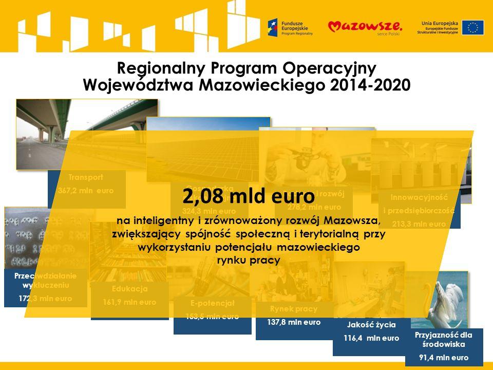 Regionalny Program Operacyjny Województwa Mazowieckiego 2014-2020 Transport 367,2 mln euro Gospodarka niskoemisyjna 324,3 mln euro Badania i rozwój 278,2 mln euro Innowacyjność i przedsiębiorczość 213,3 mln euro Przeciwdziałanie wykluczeniu 172,3 mln euro Edukacja 161,9 mln euro E-potencjał 153,5 mln euro Rynek pracy 137,8 mln euro Jakość życia 116,4 mln euro Przyjazność dla środowiska 91,4 mln euro 2,08 mld euro na inteligentny i zrównoważony rozwój Mazowsza, zwiększający spójność społeczną i terytorialną przy wykorzystaniu potencjału mazowieckiego rynku pracy