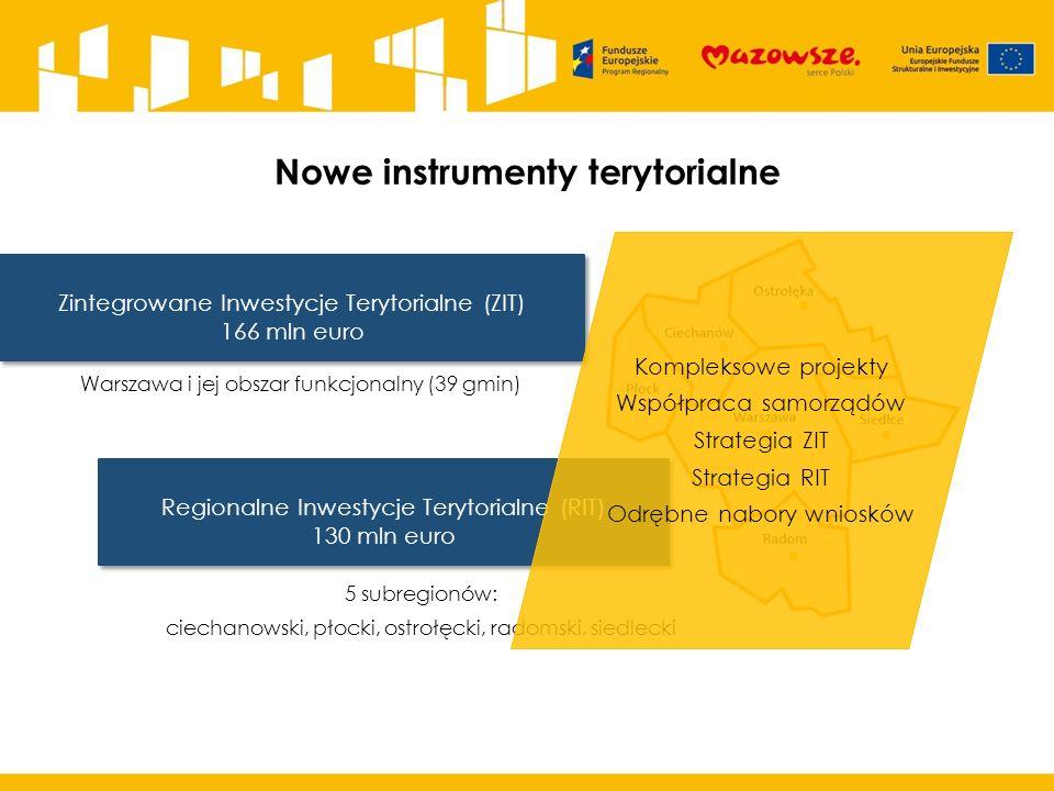 Nowe instrumenty terytorialne Zintegrowane Inwestycje Terytorialne (ZIT) 166 mln euro Zintegrowane Inwestycje Terytorialne (ZIT) 166 mln euro Warszawa i jej obszar funkcjonalny (39 gmin) Regionalne Inwestycje Terytorialne (RIT) 130 mln euro Regionalne Inwestycje Terytorialne (RIT) 130 mln euro 5 subregionów: ciechanowski, płocki, ostrołęcki, radomski, siedlecki Kompleksowe projekty Współpraca samorządów Strategia ZIT Strategia RIT Odrębne nabory wniosków