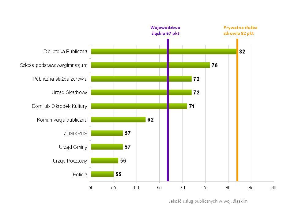 Indeksy satysfakcji z usług publicznych w przekroju terytorialnym