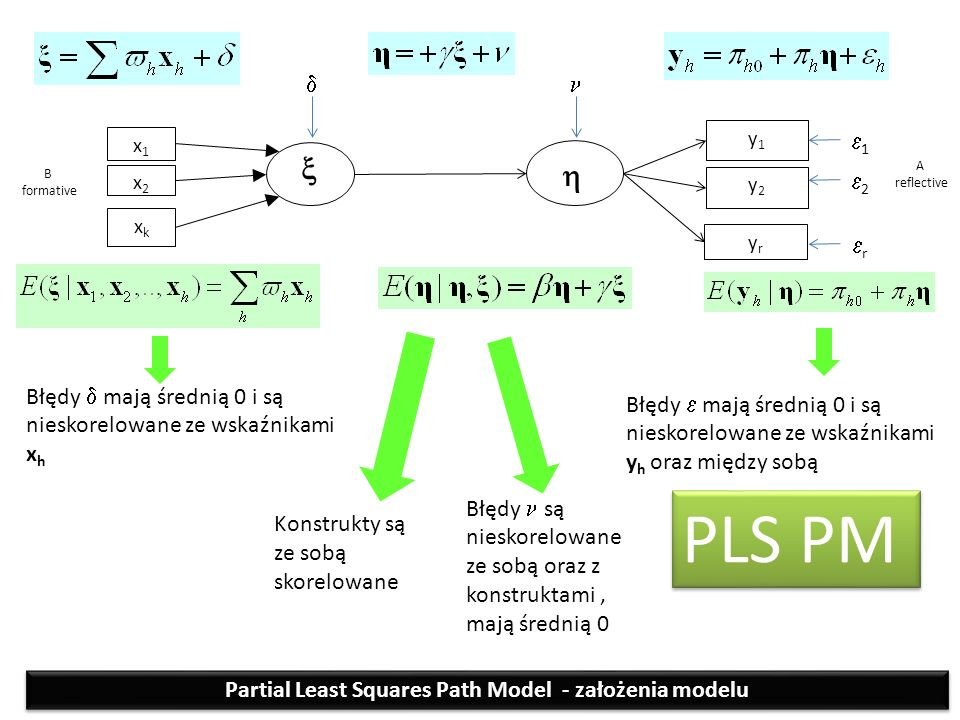 xkxk x1x1 x2x2  yryr y1y1 y2y2  Błędy  mają średnią 0 i są nieskorelowane ze wskaźnikami x h B formative A reflective  11 22 rr Błędy  mają średnią 0 i są nieskorelowane ze wskaźnikami y h oraz między sobą Konstrukty są ze sobą skorelowane Błędy są nieskorelowane ze sobą oraz z konstruktami, mają średnią 0 PLS PM Partial Least Squares Path Model - założenia modelu