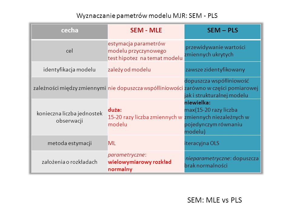 """Własności modelowania PLS PM Wyznaczanie parametrów nie jest wnioskowaniem statystycznytm, mimo używania określenia """"estymacja (Wold, 1980) Algorytm wyznaczania parametrów PLS PM jest iteracyjny Algorytm Wolda wyznaczania modeli z formatywnymi konstruktami jest monotonicznie zbbieżny (dowód – Hanafi, 2007) Algorytmy wyznaczania modeli złożonych nie zawsze są zbieżne i stabilne względem wartości początkowych Asymetria równań (predyktor – zmienna zależna) – > naturalność przyczynowej interpretacji Rekursyność modelu powoduje że jest zawsze identyfikowalny Wyznaczanie parametrów nie wymaga przyjmowania założeń na temat rozkładów zmiennych wskaźnikowych (ADF) Algorytm Wolda minimalizuje sumę kwadratów błędów predykcji dla każdego z równań pomiarowych z osobna a wartości konstruktów wyznacza iteracyjnei tak, aby zmaksymalizować współczynniki korelacji między nimi Algorytm wyznaczania parametrów nie używa globalnej miary efektywności dopasowania modelu do danych Wedle klasyków PLS PM obecność zmiennych porządkowych wśród wskaźników nie prowadzi do artefaktów Modele z porządkowymi i nominalnymi zmiennymi są przedmiotem intensywnych badań Podobnie globalne miary dopasowania oraz zbieżność algorytmów"""
