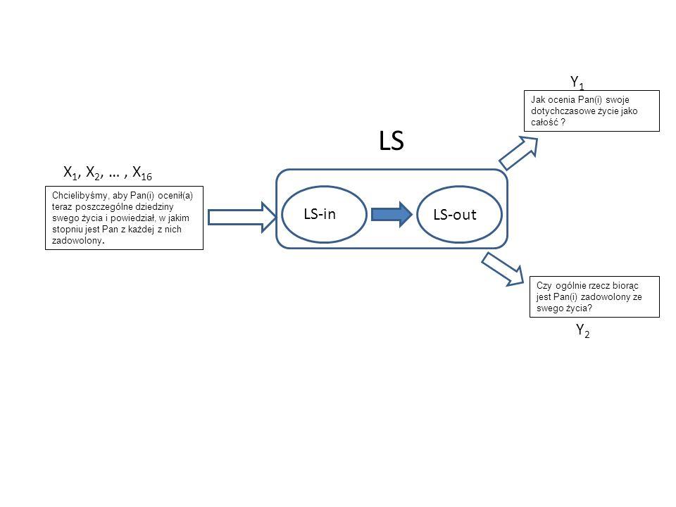 X 1, X 2, …, X 16 LS-in LS-out Jak ocenia Pan(i) swoje dotychczasowe życie jako całość .